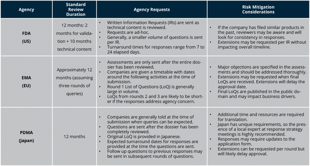 Table 1: Summary of Major Agency Review Period Activities and Risk Mitigation Considerations