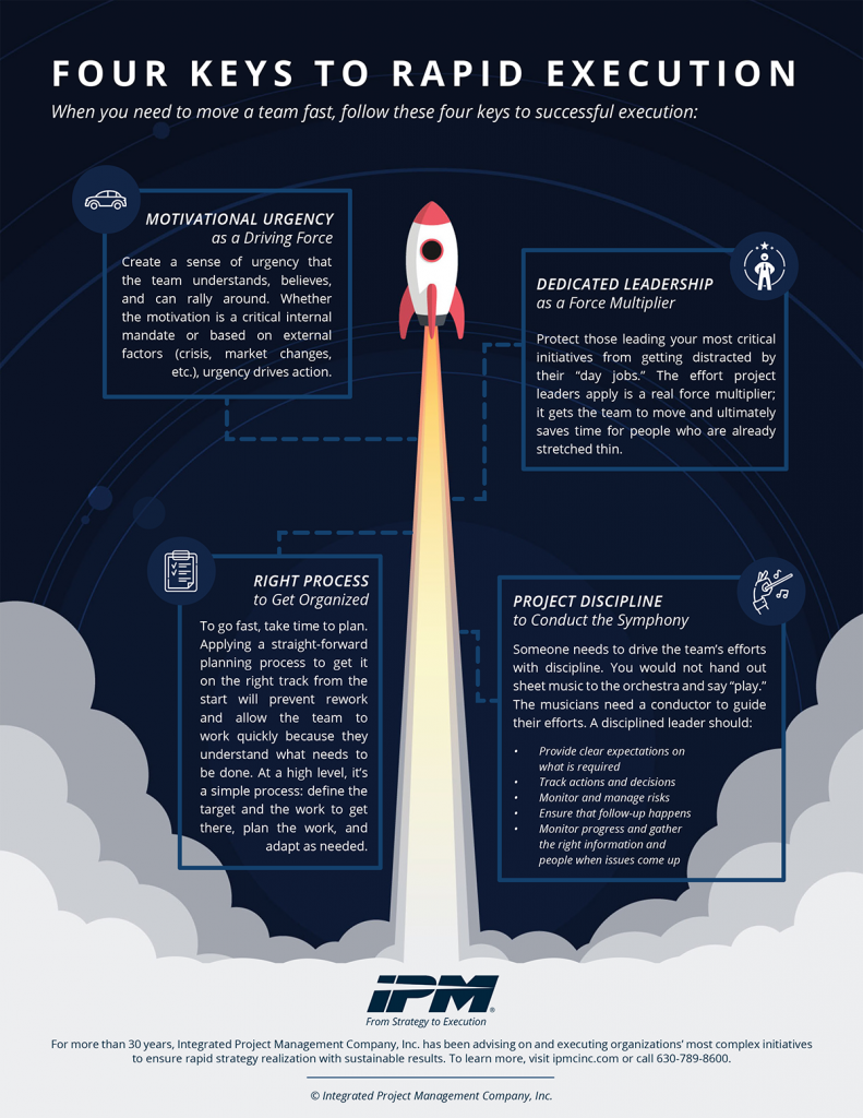 Four Keys to Rapid Execution Infographic