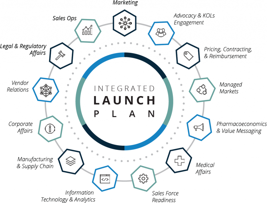 Integrated Launch Plan diagram