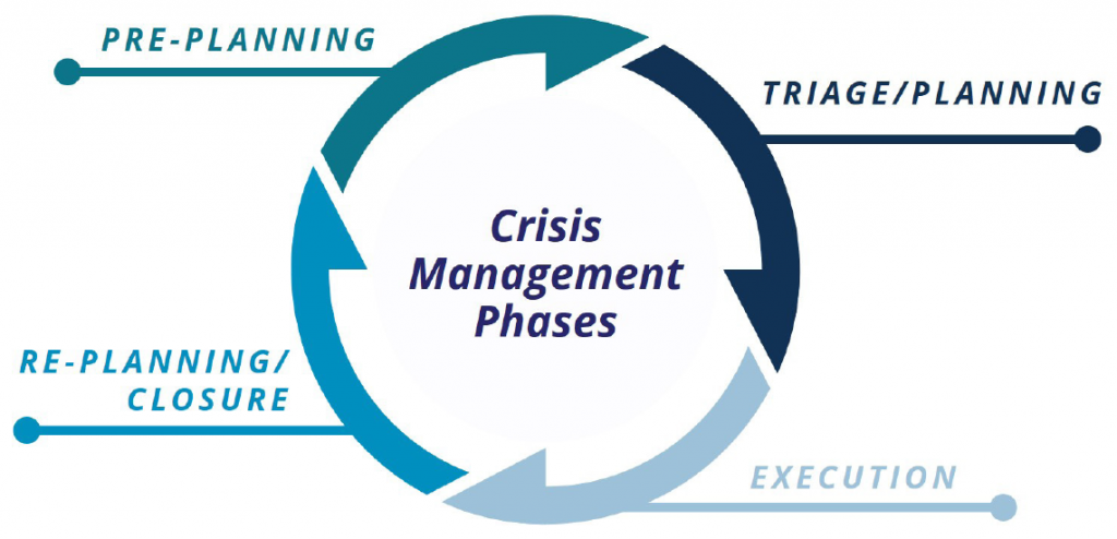 Crisis Management Phases: pre-planning, triage, execution, re-planning/closure