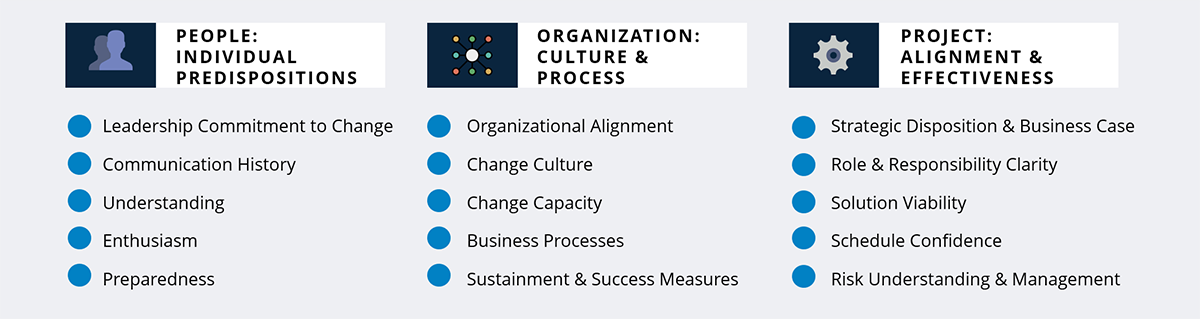 Elements to Assess for Change Management Readiness